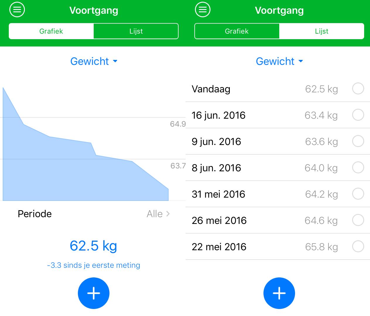 Gewichtsverlies Body after Baby Elisejoanne.nl - Body after Baby; een nieuw tussendoel bereikt!